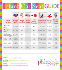 Car Seat Comparison Chart Infant Car Seat Comparison Chart The Pishposhbaby Blog