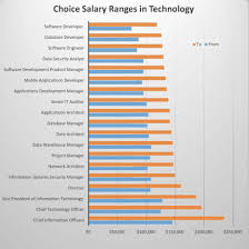 architectural engineering salary range. Architectural Engineering Salary Range T