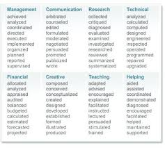 Verbs To Use On A Resume Impressive Visit Resume Action Verbs For Teachers Bitwrkco