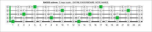 5 String Bass Chord Chart Blogozon No 60 5 String Bass C Major Scale Box Shapes Plus