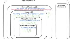 Real Numbers Chart Pdf The Number System