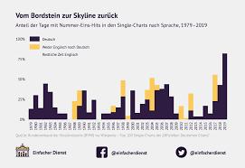 Charts Single Deutschland Was Labert Der Die Sprache Der Nummer Eins Hits In