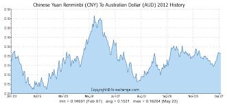 400 Cny Chinese Yuan Renminbi Cny To Australian Dollar Aud