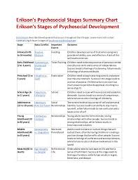 Ericksons Psychosocial Devt