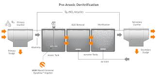 Anaerobic Digester Design Example Why Is Sludge Blending Important Anoxic Aerobic Digestion