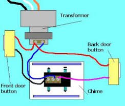 door bell wiring diagram door image wiring diagram wiring diagram for doorbell transformer the wiring diagram on door bell wiring diagram