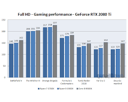 Rtx Index Chart X570 Aorus Master Review Conclusion