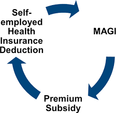 The health insurance deduction can be a valuable tax write off that saves a great deal of money for small businesses and. When Turbotax And H R Block Give Self Employed Wrong Aca Subsidy