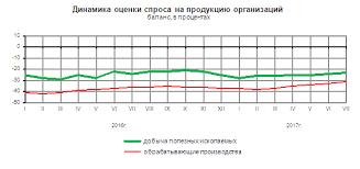Росстат Деловая активность организаций в России в июле года  В среде опрошенных руководителей в июле 2017г число оптимистически настроенных на рост производства в течение ближайших 3 месяцев превышает число ожидающих