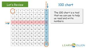 The 100 Chart Ordinal Numbers Chart 1 100 Www Bedowntowndaytona Com