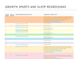 Infant Growth Spurt Chart Growth Spurts And Sleep Regressions Chart Wonder Weeks