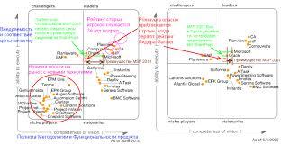 ms project и turbo planner для УПРАВЛЕНИЯ ПРОЕКТАМИ Отчет  ms project 2010