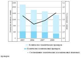 Курсовая работа Банковский контроль и надзор ru