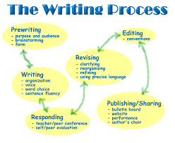 writingtips the ogham stone writing process flow chart