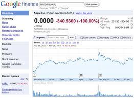 Inspirational Aapl Stock Chart Masterlistforeignluxuryco Extraordinary Aapl Quote