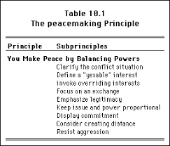 principles of conflict resolution table 10 1
