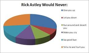 Rick Astley Would Never Pie Chart