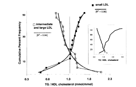 Ldl Hdl Triglycerides Chart The Importance Of The Fasting Tg Hdl Ratio The Science Of
