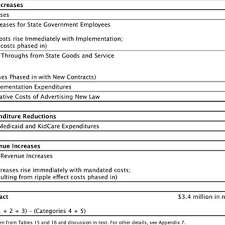 Florida Salary Calculator After Taxes Calculation Of Increased Sales Tax Revenue For State Download Table