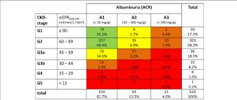 Ckd Classification Chart Stages Of Ckd According To Egfr And Albuminuria Following