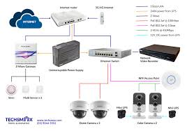View Topic Smart Home Network Diagram Home Renovation