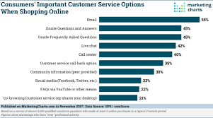 Customer Service Options For Online Shopping