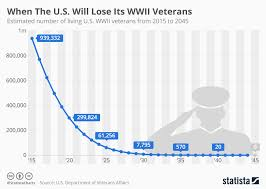 Chart When The U S Will Lose Its Wwii Veterans Statista