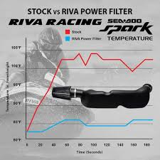 riva racing sea doo pwc performance parts riva sea doo spark cold air intake