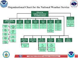 Noaa Org Chart Ocean Prediction Center Www Opc Ncep Noaa Gov