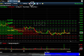 Open Source Stock Charting Software 4 Convenient Sources Of Free Stock Data