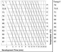 Film Processing Chart D76 Developer Times The Best Developer Images