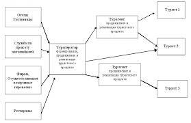 Отчет по производственной практике гостиничный сервис Отчет по производственной практике в Гостинице Целью прохождения производственной практики является ознакомление Отчт по производственной практике