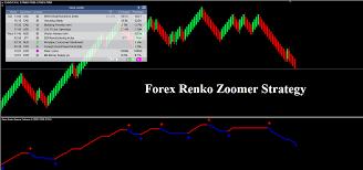 Forex Renko Zoomer Strategy