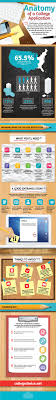17 best ideas about college admission essay college here is a great infographic from our friends at college choice check out the infographic