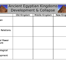 Nile River Valley Civilization Chart On Old Middle And New Kingdom