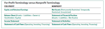Nonprofit Vs. For-Profit: Financial Terminology | Agb