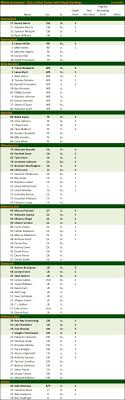 Georgia Bulldogs Depth Chart Miami Hurricanes Roster Depth Chart The College Football