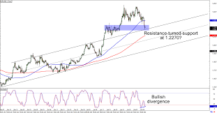 Eur Usd 4 Hour Chart Chart Art Support And Resistance Plays For Eur Usd And Aud
