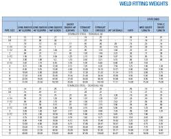 Aluminum Section Weight Chart Aluminum Tube Aluminum Tube Weight Chart
