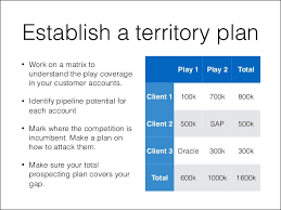 Sales Plan Document How To Plan Your Sales Territory