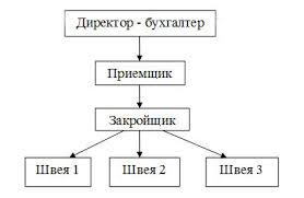 Расчет технико экономических показателей ателье Модный дом Рис 1 Описание организационной структуры