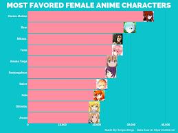 Most Favored Female Anime Characters Chart Senpai Ninja