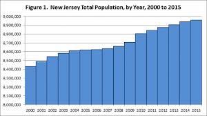 New Jerseys Population Is Still Growing New Jersey Future