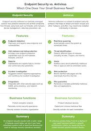 Virus Protection Comparison Chart How To Choose Endpoint Security Vs Antivirus Software