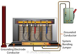 Grounding Electrode Conductor Size Chart System Grounding Conductors Jade Learning