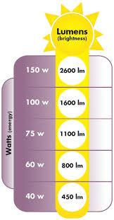 Lightopedia Com Characteristics Of Light