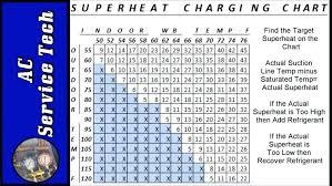 R22 Refrigerant Charging Chart Kampungqurban Co