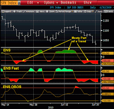 Erlanger Chart Room On Bloomberg