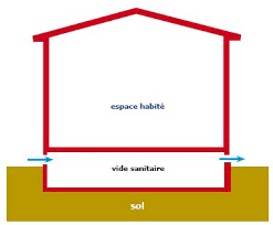 Vide Sanitaire Maison