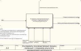 Моделирование производственного процесса связанного с созданием  1 1 Контекстная диаграмма Исследовать производственный процесс связанный с созданием результата инновационной деятельности